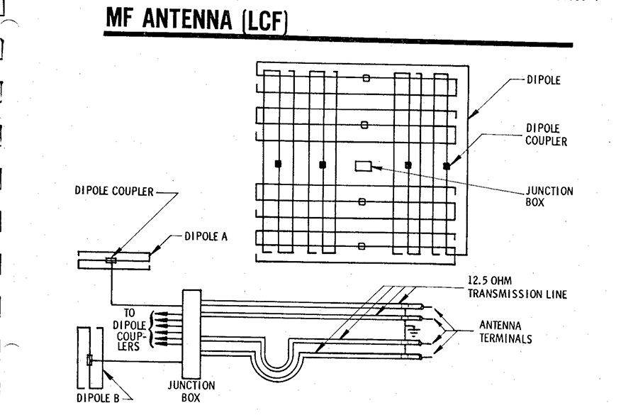 Medium Frequency Antenna Launch Control Facility