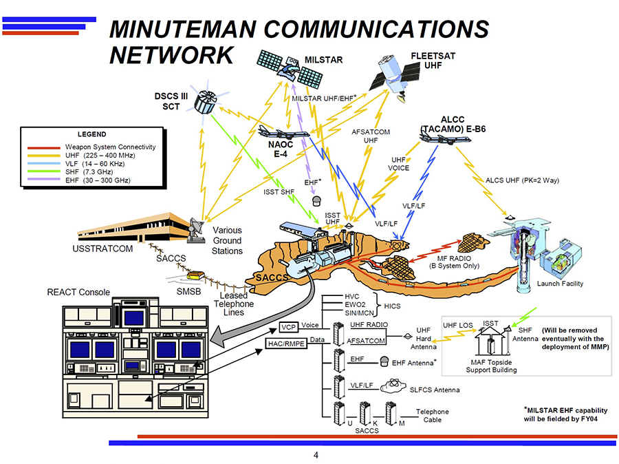 Minuteman Communications Network
